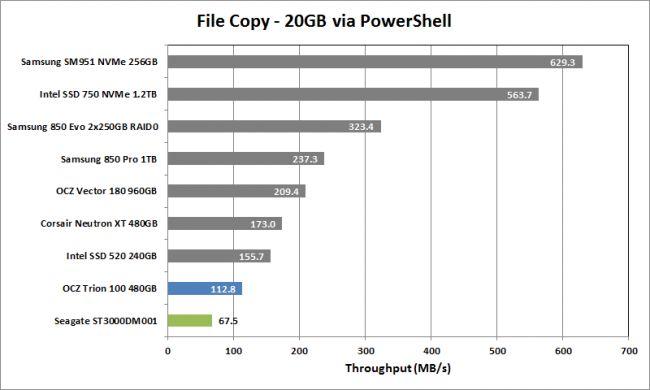 SSDspeed