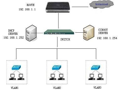 VLAN Topological Graph